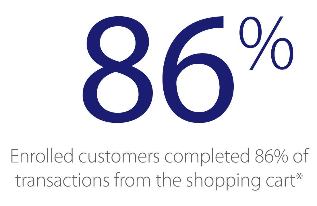 visa-checkout-merchants-increase-conversion-86-percent-1104x720